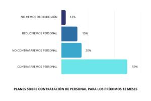 53% de las empresas en México contratarán personal el México