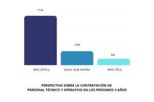 53% de las empresas en México contratarán personal