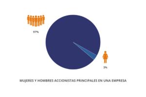 El papel de la mujer en las empresas 01